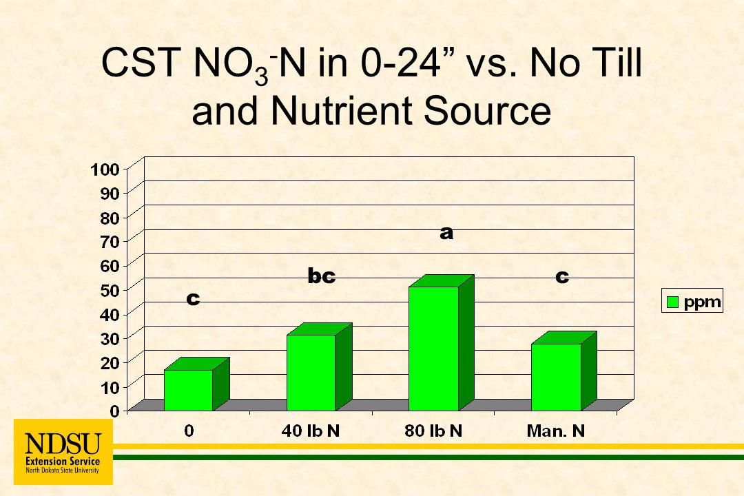 CST NO 3 - N in 0-24 vs. No Till and Nutrient Source c cbc a