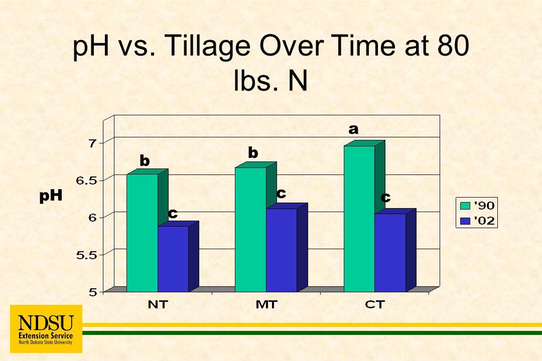 pH vs. Tillage Over Time at 80 lbs. N pH c c c a b b