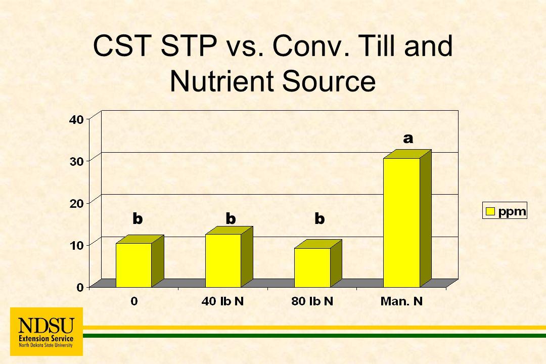 CST STP vs. Conv. Till and Nutrient Source b a bb