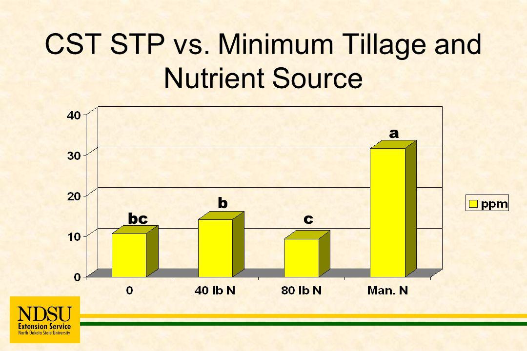 CST STP vs. Minimum Tillage and Nutrient Source bc a b c