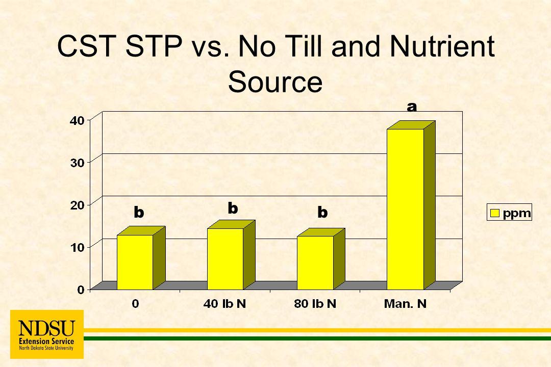 CST STP vs. No Till and Nutrient Source b a b b