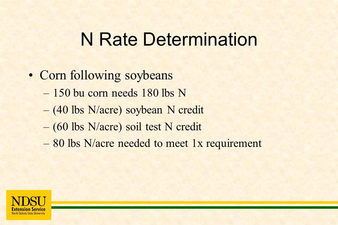 N Rate Determination Corn following soybeans –150 bu corn needs 180 lbs N –(40 lbs N/acre) soybean N credit –(60 lbs N/acre) soil test N credit –80 lbs N/acre needed to meet 1x requirement