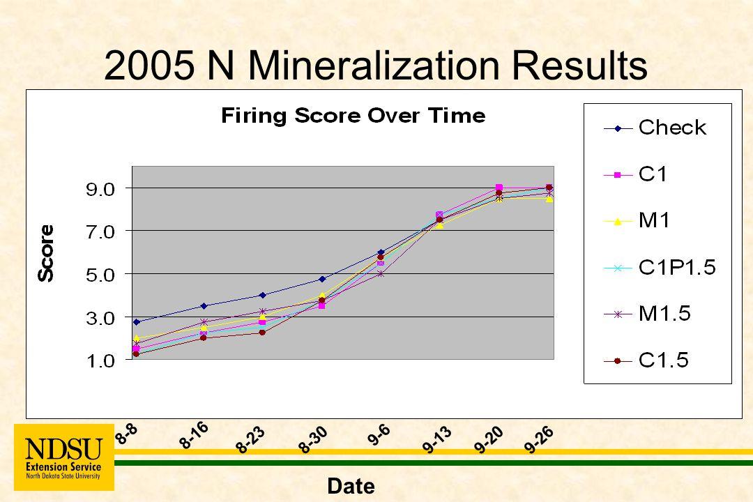 2005 N Mineralization Results 8-8 8-16 8-238-30 9-6 9-13 9-209-26 Date