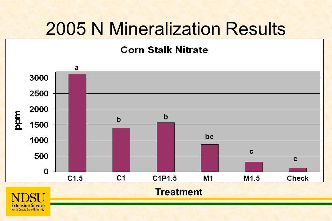 2005 N Mineralization Results C1.5 C1 C1P1.5M1M1.5Check Treatment a b b bc c c