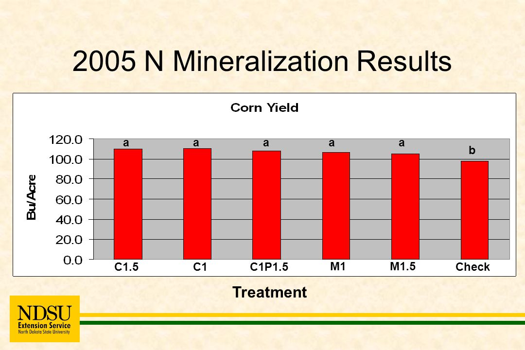 CST Results How did tillage and nutrient source affect soil test phosphorous (STP) in '99-'02 rotation?