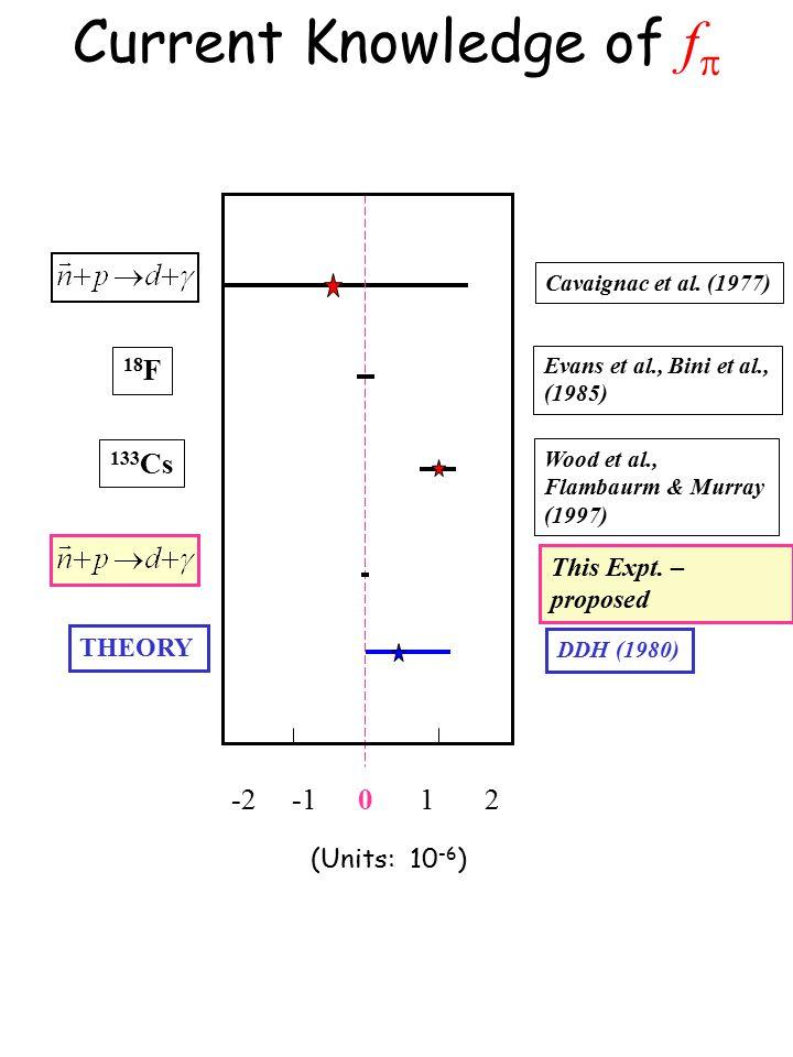 Current Knowledge of f  01 2 -2 Cavaignac et al.
