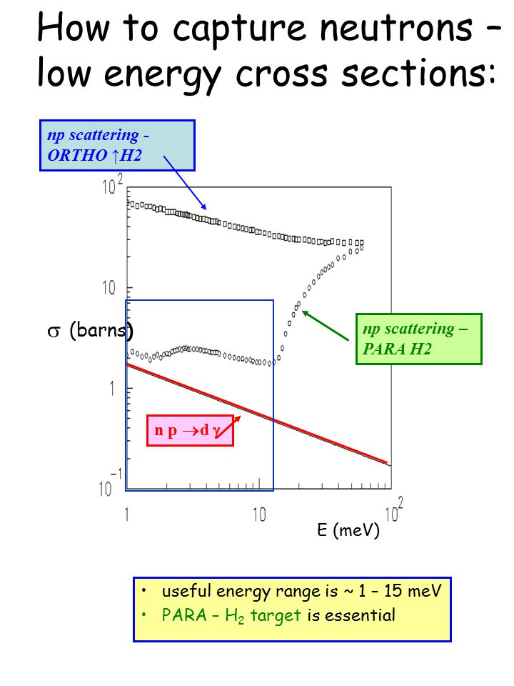 How to capture neutrons – low energy cross sections:  (barns) E (meV) np scattering - ORTHO ↑H2 np scattering – PARA H2 n p  d  useful energy range is ~ 1 – 15 meV PARA – H 2 target is essential