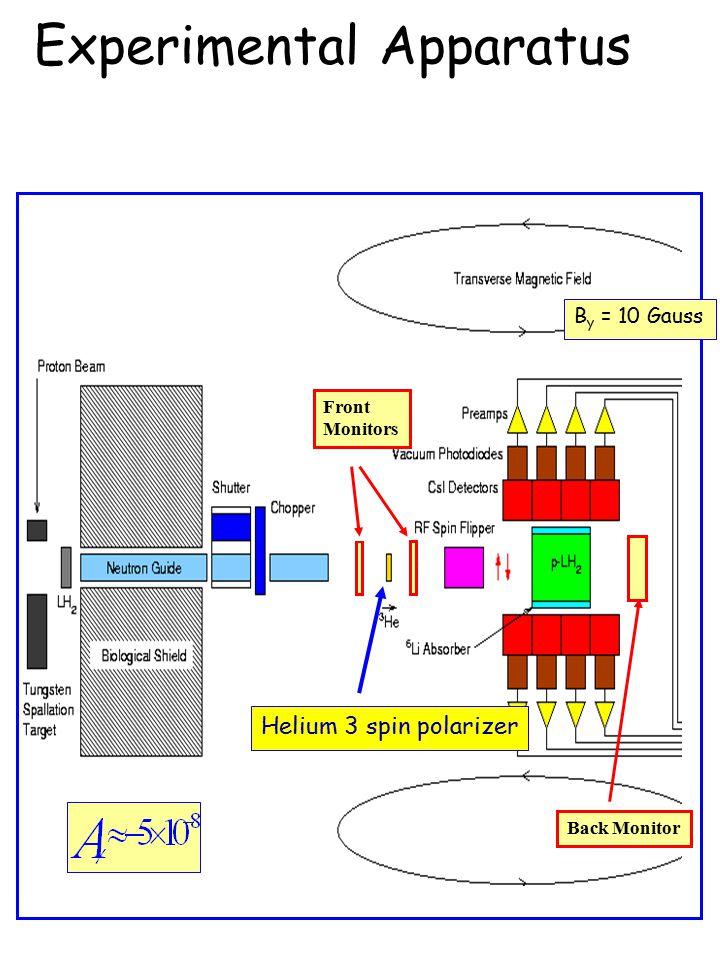 Helium 3 spin polarizer Front Monitors Back Monitor B y = 10 Gauss Experimental Apparatus