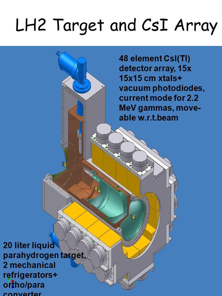 LH2 Target and CsI Array 48 element CsI(Tl) detector array, 15x 15x15 cm xtals+ vacuum photodiodes, current mode for 2.2 MeV gammas, move- able w.r.t.beam 20 liter liquid parahydrogen target, 2 mechanical refrigerators+ ortho/para converter