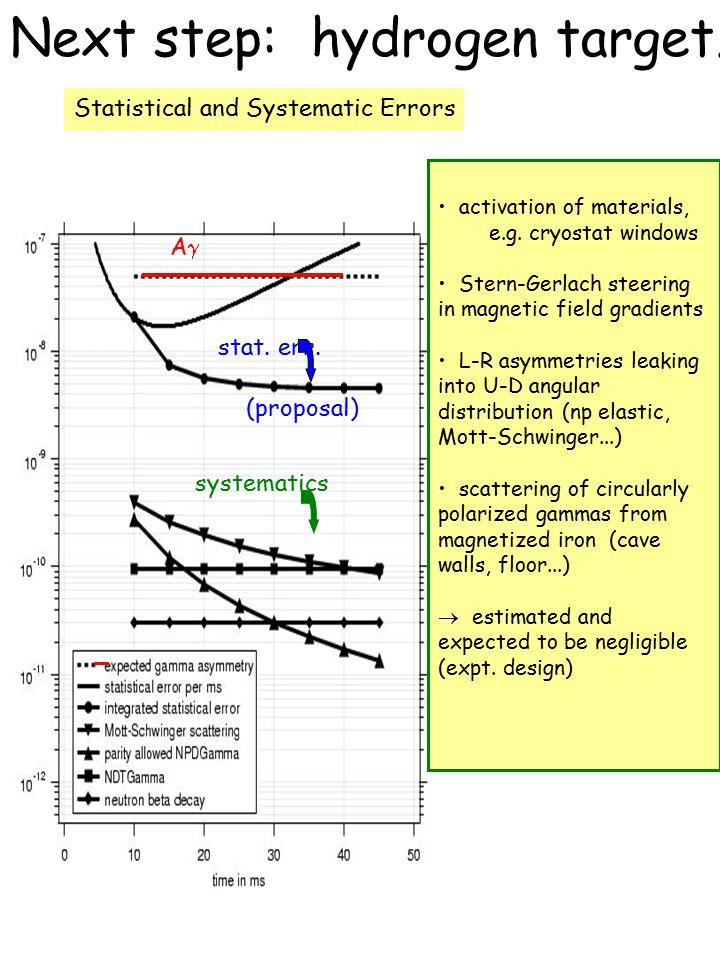 Next step: hydrogen target... activation of materials, e.g.
