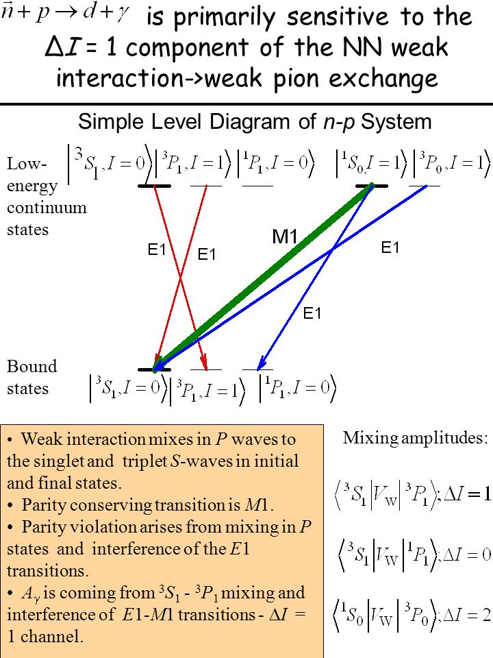 is primarily sensitive to the ∆I = 1 component of the NN weak interaction->weak pion exchange Low- energy continuum states Bound states Weak interaction mixes in P waves to the singlet and triplet S-waves in initial and final states.