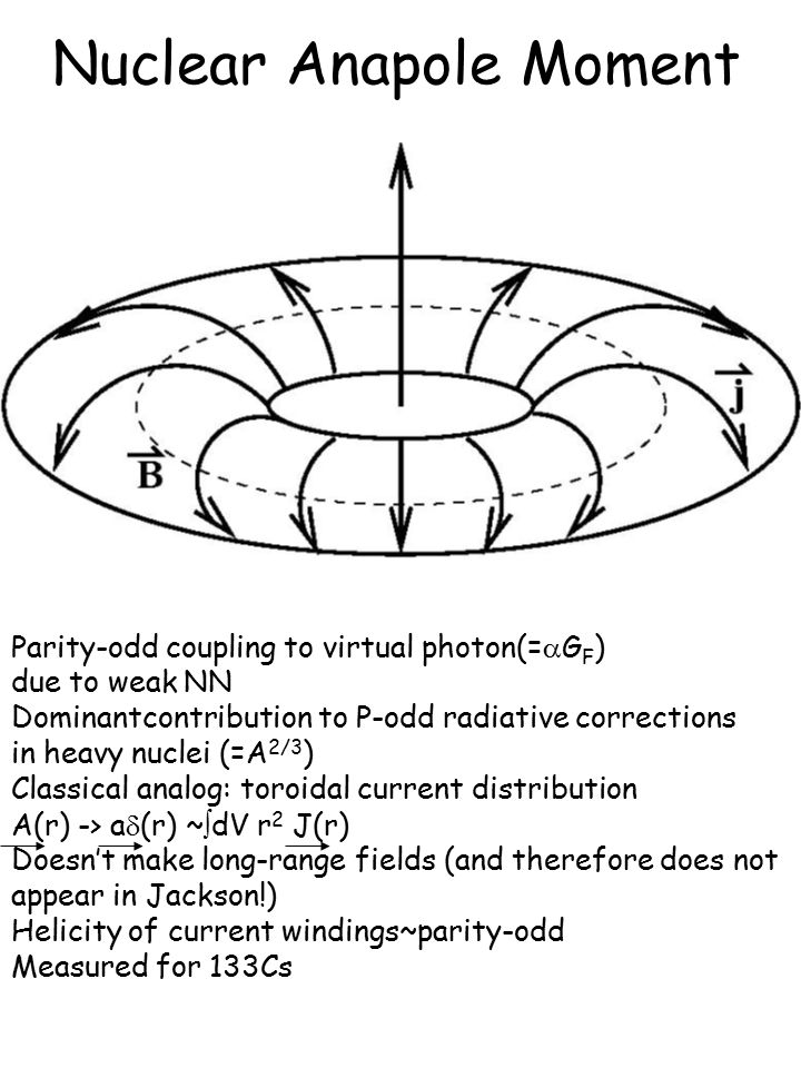 Nuclear Anapole Moment Parity-odd coupling to virtual photon(=  G F ) due to weak NN Dominantcontribution to P-odd radiative corrections in heavy nuclei (=A 2/3 ) Classical analog: toroidal current distribution A(r) -> a  (r) ~  dV r 2 J(r) Doesn't make long-range fields (and therefore does not appear in Jackson!) Helicity of current windings~parity-odd Measured for 133Cs