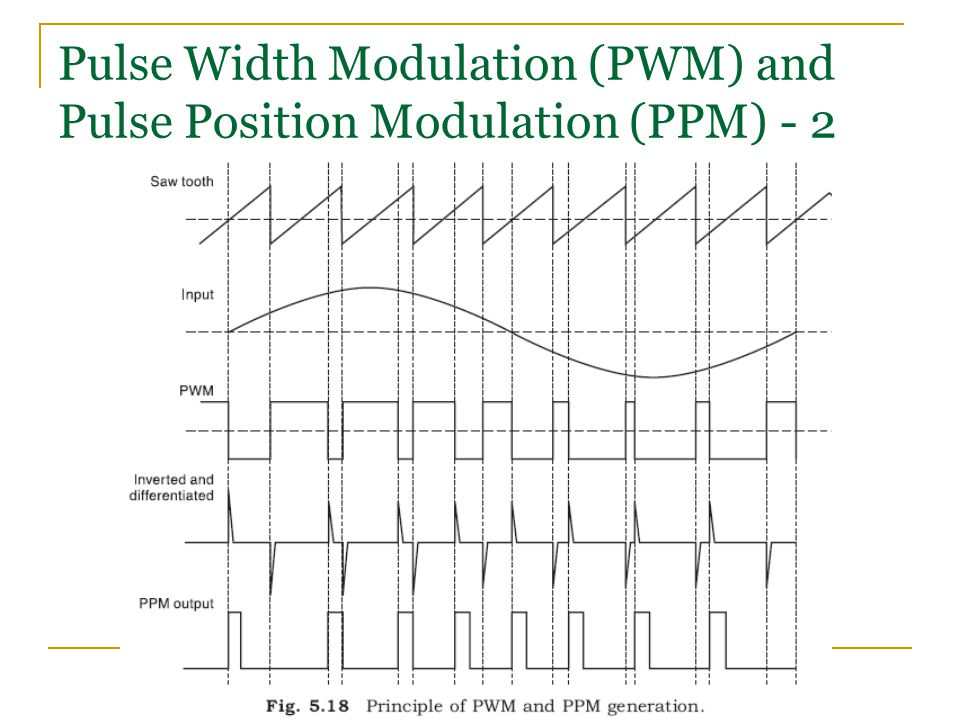 Pulse Width Modulation (PWM) and Pulse Position Modulation (PPM) - 2