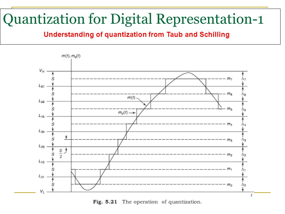 Quantization for Digital Representation-1 Understanding of quantization from Taub and Schilling