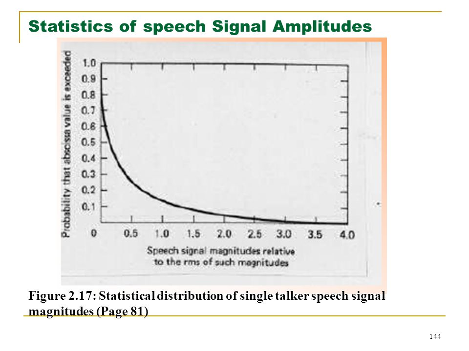 144 Statistics of speech Signal Amplitudes Figure 2.17: Statistical distribution of single talker speech signal magnitudes (Page 81)