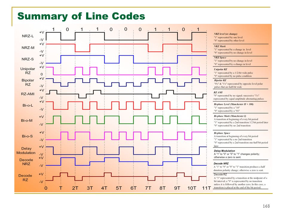 168 Summary of Line Codes