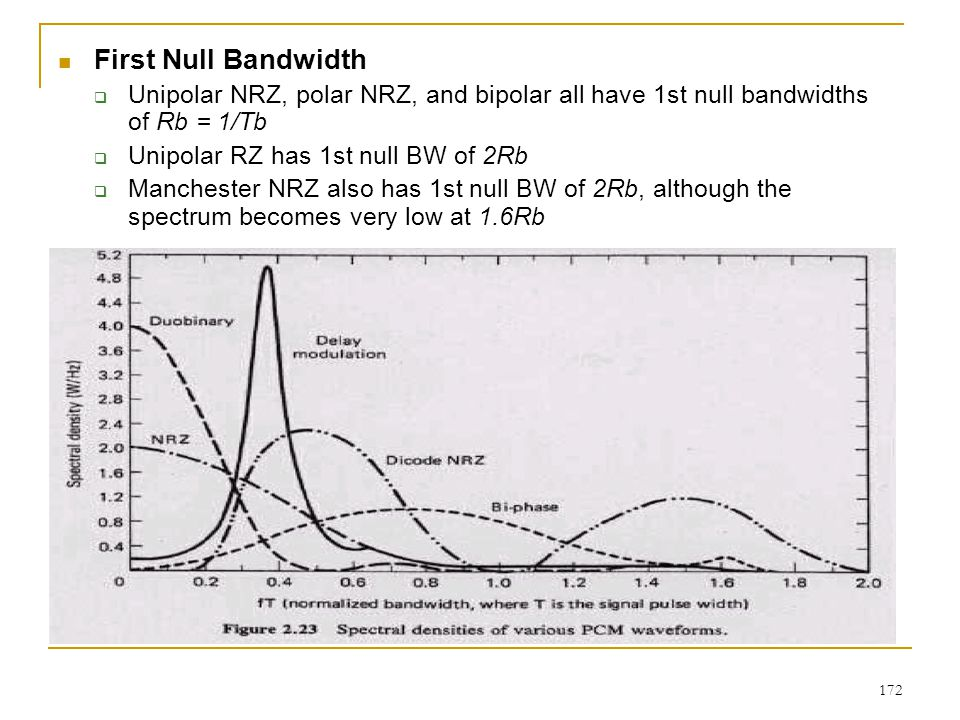 172 First Null Bandwidth  Unipolar NRZ, polar NRZ, and bipolar all have 1st null bandwidths of Rb = 1/Tb  Unipolar RZ has 1st null BW of 2Rb  Manchester NRZ also has 1st null BW of 2Rb, although the spectrum becomes very low at 1.6Rb