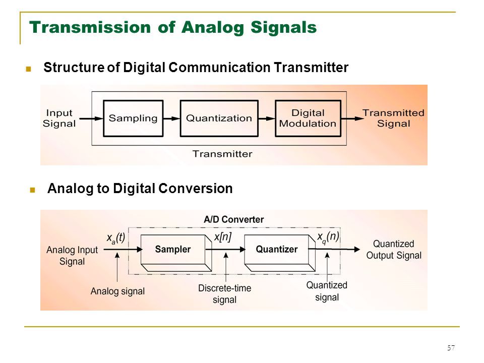 57 Transmission of Analog Signals Structure of Digital Communication Transmitter Analog to Digital Conversion