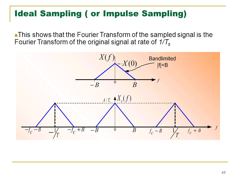 69 Ideal Sampling ( or Impulse Sampling) This shows that the Fourier Transform of the sampled signal is the Fourier Transform of the original signal at rate of 1/T s
