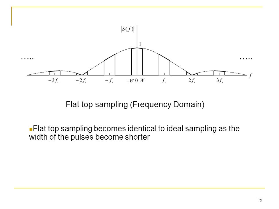 79 Flat top sampling (Frequency Domain) Flat top sampling becomes identical to ideal sampling as the width of the pulses become shorter