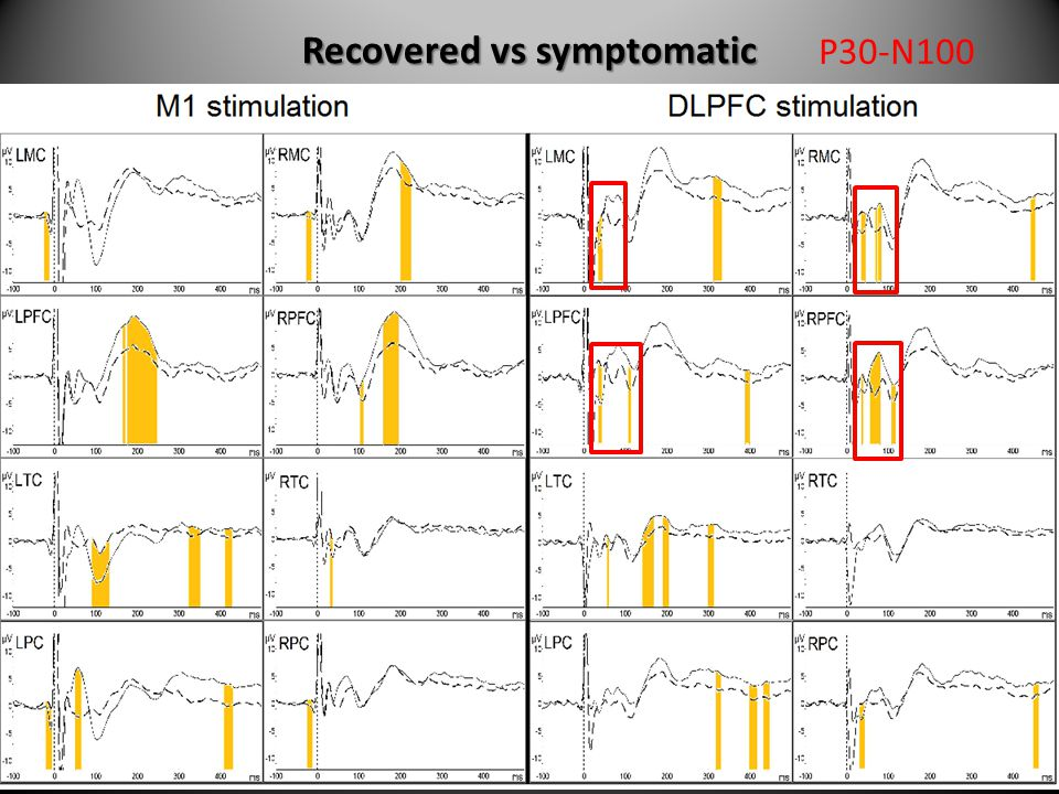 Recovered vs symptomatic P30-N100