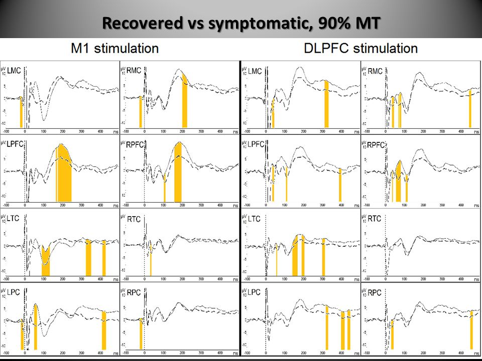 Recovered vs symptomatic, 90% MT