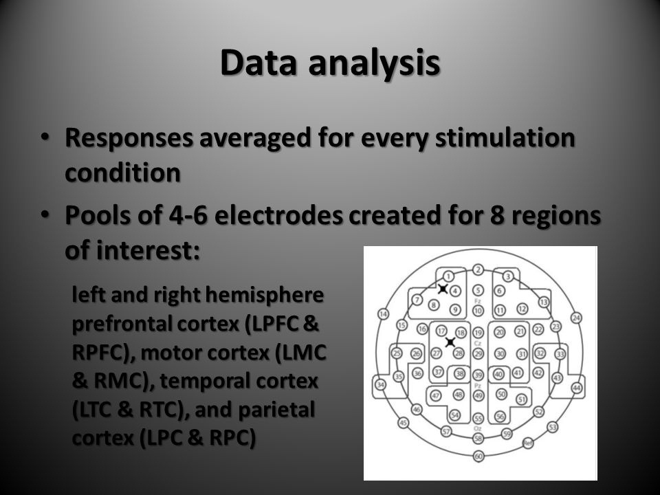 Data analysis Responses averaged for every stimulation condition Responses averaged for every stimulation condition Pools of 4-6 electrodes created for 8 regions of interest: Pools of 4-6 electrodes created for 8 regions of interest: left and right hemisphere prefrontal cortex (LPFC & RPFC), motor cortex (LMC & RMC), temporal cortex (LTC & RTC), and parietal cortex (LPC & RPC)