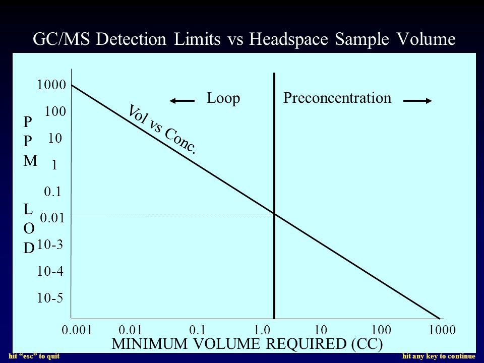 hit esc to quit hit any key to continue GC/MS Detection Limits vs Headspace Sample Volume 0.001 0.01 0.1 1.0 10 100 1000 1000 100 10 1 0.1 0.01 10-3 10-4 10-5 PPM LODPPM LOD MINIMUM VOLUME REQUIRED (CC) Vol vs Conc.