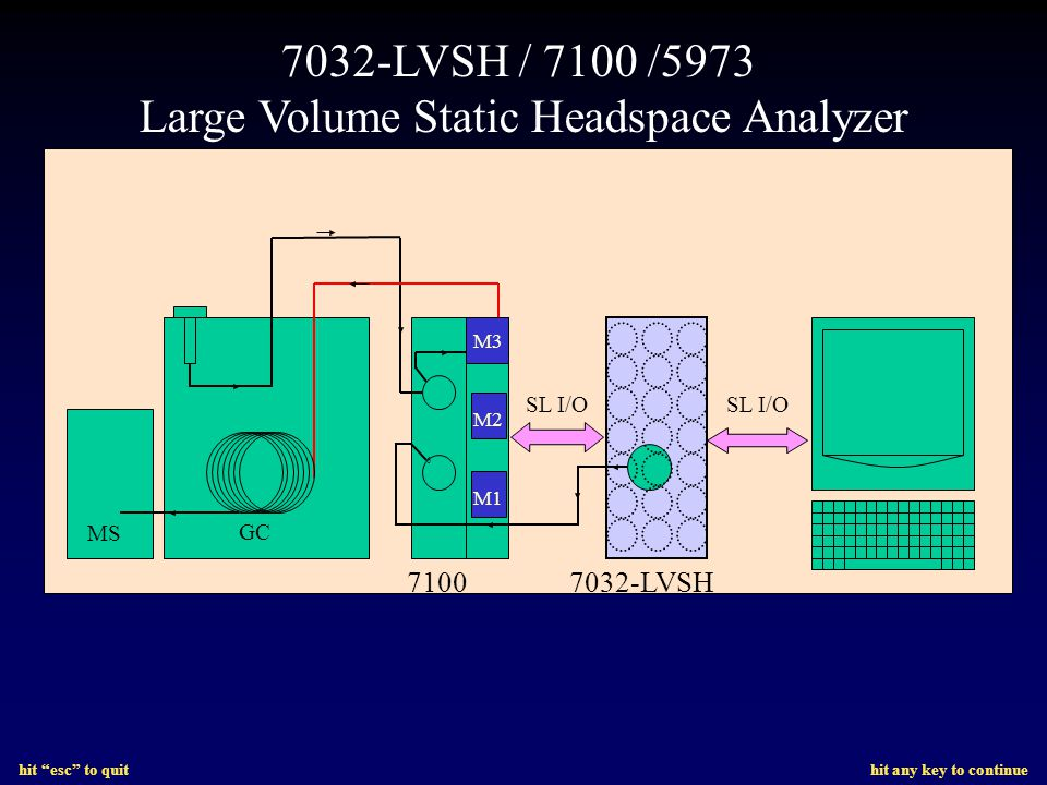 hit esc to quit hit any key to continue 7032-LVSH / 7100 /5973 Large Volume Static Headspace Analyzer GC MS 6 71007032-LVSH SL I/O M1 M2 M3