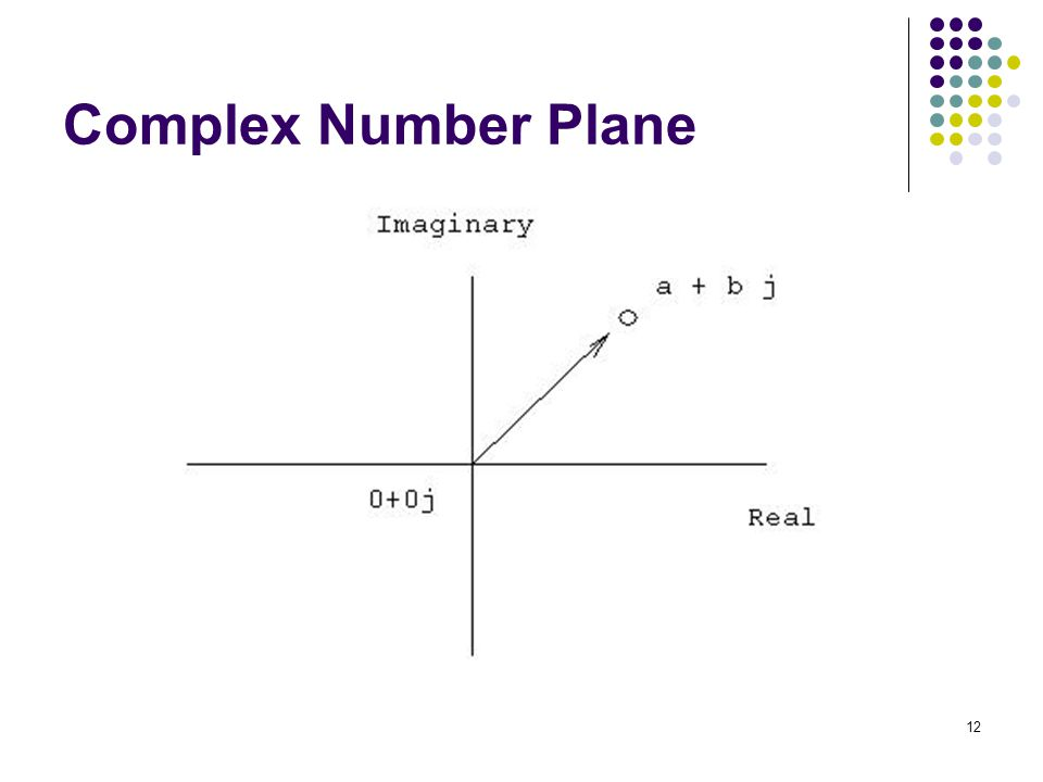12 Complex Number Plane