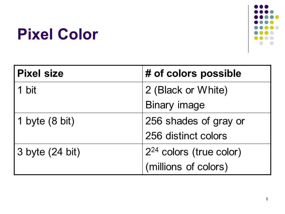 6 Pixel Color Pixel size# of colors possible 1 bit2 (Black or White) Binary image 1 byte (8 bit)256 shades of gray or 256 distinct colors 3 byte (24 b