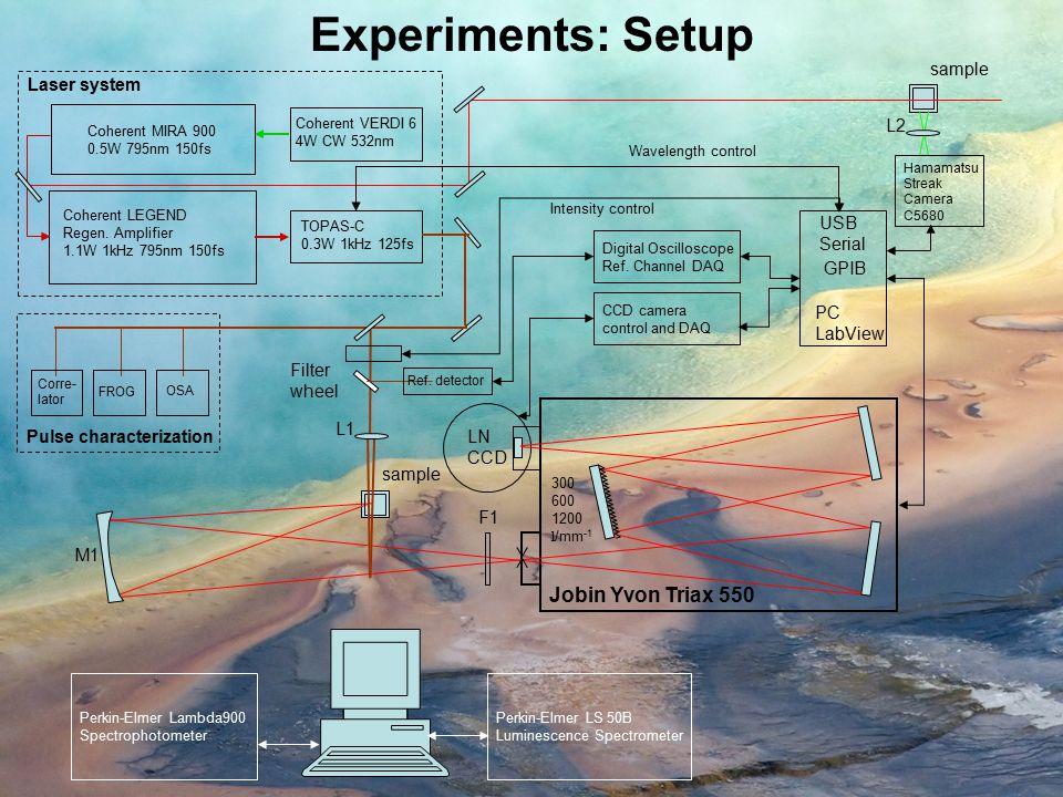 Experimental Results Wavelength, nm  2, GM 11 , M -1 cm -1 1.25  10 4 0 2.5  10 4 3.75  10 4 5  10 4  2, GM 3 , M -1 cm -1 1  10 4 0 2  10 4 3  10 4 4  10 4 Frequency, cm -1  2, GM 1 , M -1 cm -1 1.25  10 4 0 2.5  10 4 3.75  10 4 5  10 4 Wavelength, nm  2, GM 5 , M -1 cm -1 1.25  10 4 0 2.5  10 4 3.75  10 4  2, GM 10 , M -1 cm -1 1  10 4 0 2  10 4 3  10 4 4  10 4 Frequency, cm -1  2, GM 14 , M -1 cm -1 1  10 4 0 2  10 4 3  10 4 4  10 4
