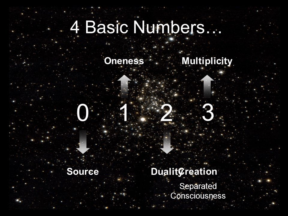 4 Basic Numbers… 0 1 2 3 Source Duality Oneness Multiplicity Creation Separated Consciousness