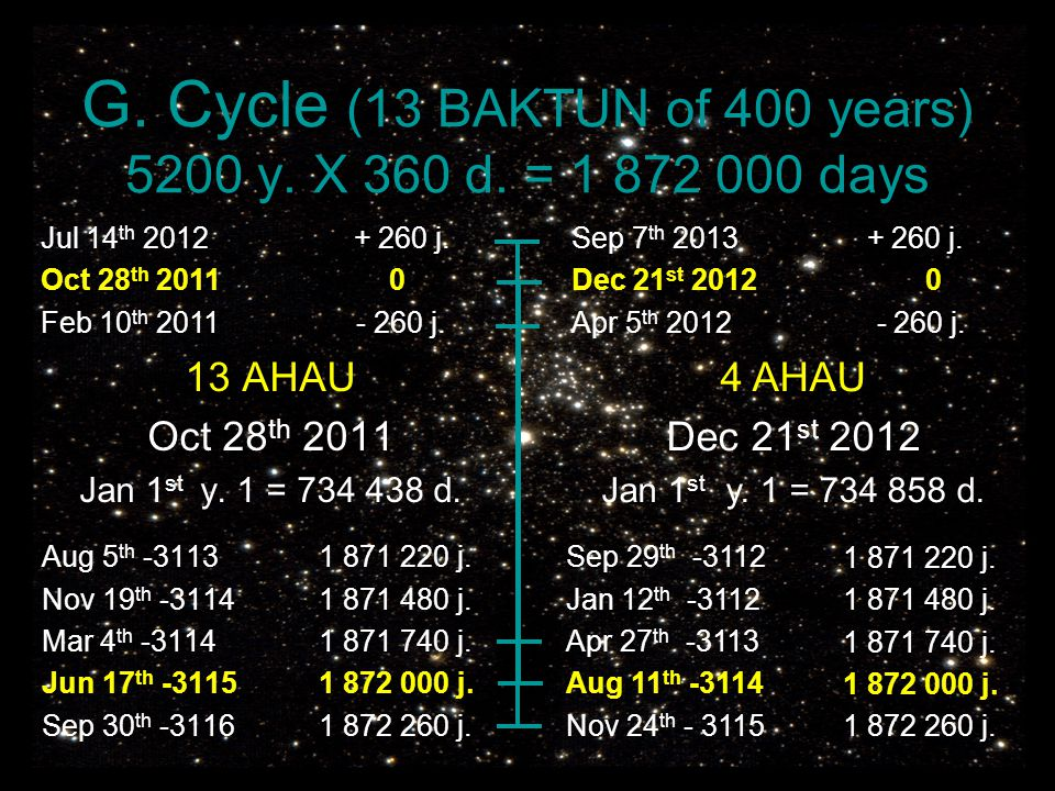 G. Cycle (13 BAKTUN of 400 years) 5200 y. X 360 d.