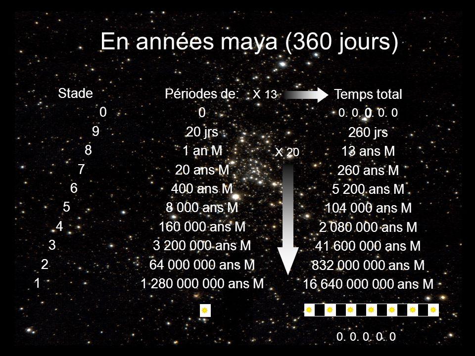 Périodes de: 0 20 jrs 1 an M 20 ans M 400 ans M 8 000 ans M 160 000 ans M 3 200 000 ans M 64 000 000 ans M 1 280 000 000 ans M Stade 0 9 8 7 6 5 4 3 2 1 Temps total 0 260 jrs 13 ans M 260 ans M 5 200 ans M 104 000 ans M 2 080 000 ans M 41 600 000 ans M 832 000 000 ans M 16 640 000 000 ans M X 20 X 13 En années maya (360 jours) 0.