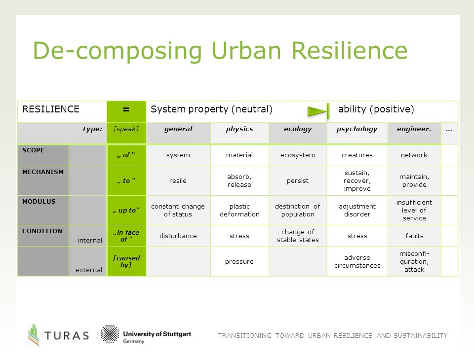 "TRANSITIONING TOWARD URBAN RESILIENCE AND SUSTAINABILITY De-composing Urban Resilience RESILIENCE=System property (neutral) ability (positive) Type:[speak]generalphysicsecologypsychologyengineer.… SCOPE "" of systemmaterialecosystemcreaturesnetwork MECHANISM "" to resile absorb, release persist sustain, recover, improve maintain, provide MODULUS "" up to constant change of status plastic deformation destinction of population adjustment disorder insufficient level of service CONDITION internal ""in face of disturbancestress change of stable states stressfaults external [caused by] pressure adverse circumstances misconfi- guration, attack"