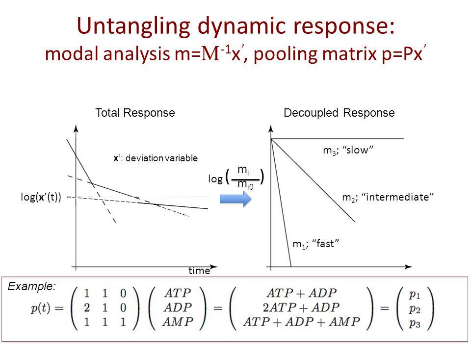 Untangling dynamic response: modal analysis m=  -1 x ', pooling matrix p=Px ' log(x'(t)) Total ResponseDecoupled Response time m i m i0 log m 3 ; slow m 2 ; intermediate m 1 ; fast Example: x': deviation variable ( )