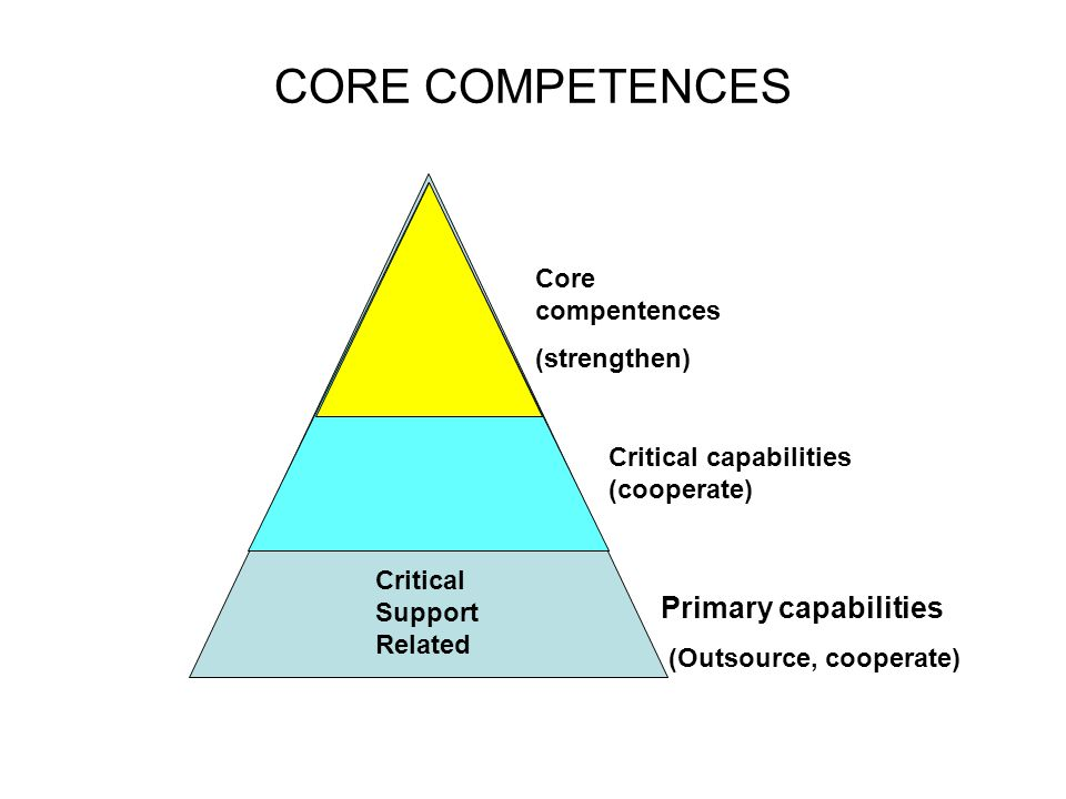 CORE COMPETENCES Primary capabilities (Outsource, cooperate) Critical capabilities (cooperate) Core compentences (strengthen) Critical Support Related