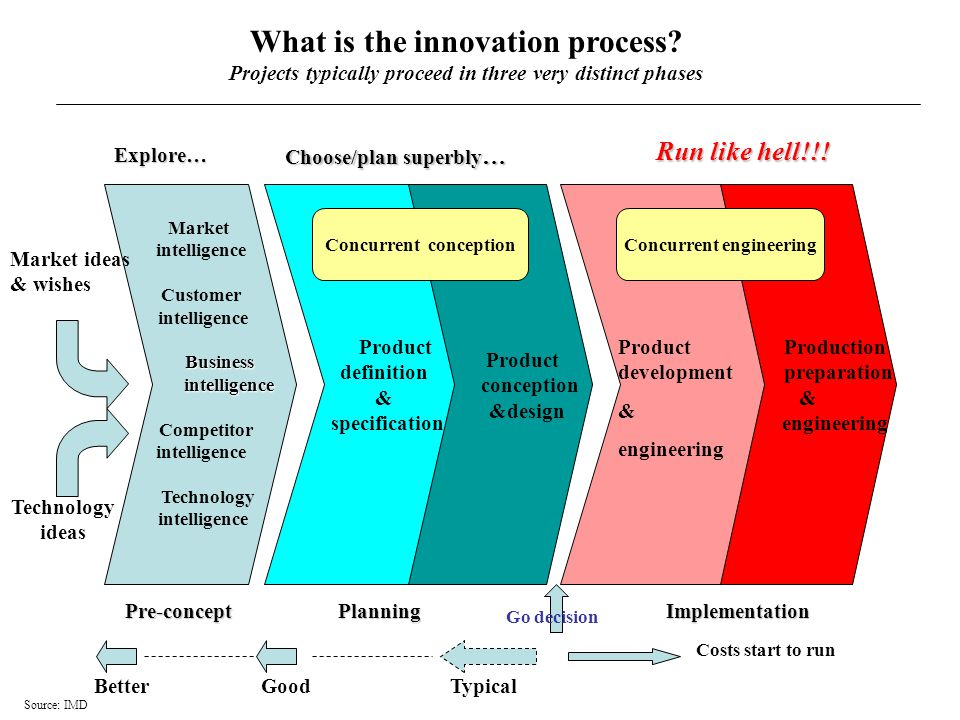What is the innovation process.