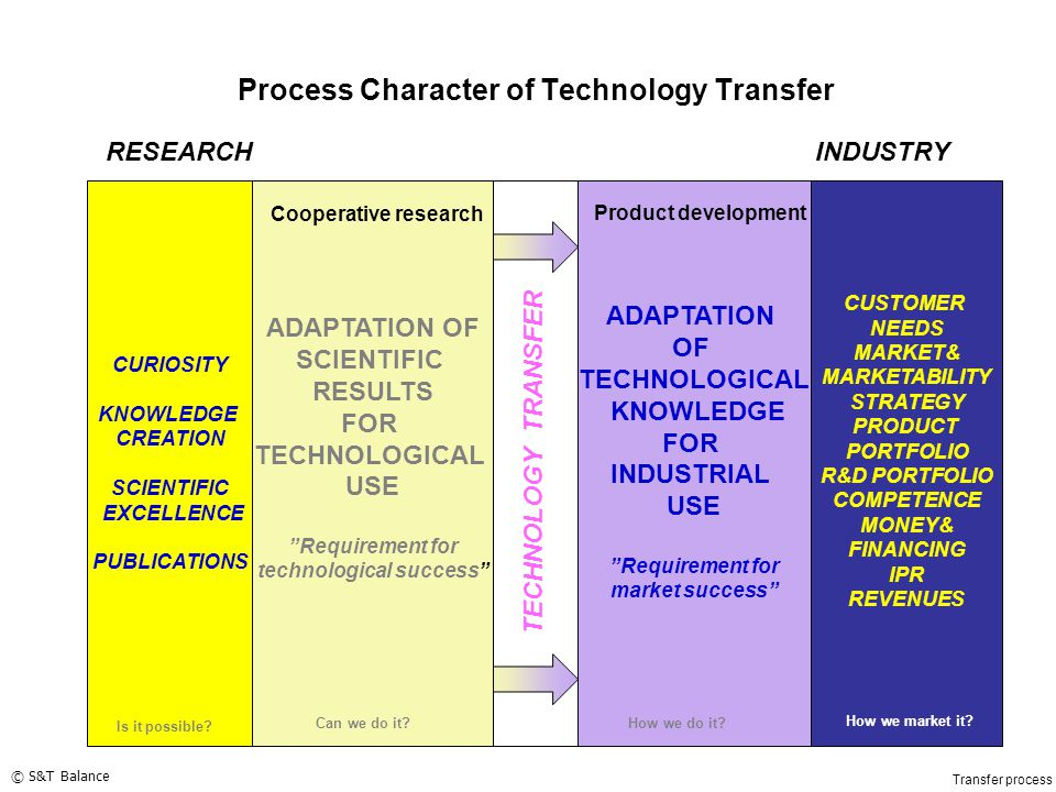 Process Character of Technology Transfer CURIOSITY KNOWLEDGE CREATION SCIENTIFIC EXCELLENCE PUBLICATIONS CUSTOMER NEEDS MARKET& MARKETABILITY STRATEGY PRODUCT PORTFOLIO R&D PORTFOLIO COMPETENCE MONEY& FINANCING IPR REVENUES RESEARCHINDUSTRY TECHNOLOGY TRANSFER Transfer process ADAPTATION OF SCIENTIFIC RESULTS FOR TECHNOLOGICAL USE Requirement for technological success ADAPTATION OF TECHNOLOGICAL KNOWLEDGE FOR INDUSTRIAL USE Requirement for market success Is it possible.
