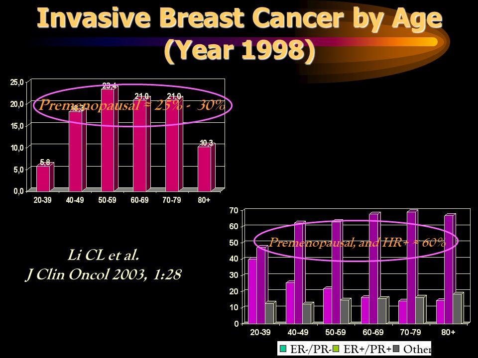 Invasive Breast Cancer by Age (Year 1998) Li CL et al. J Clin Oncol 2003, 1:28 Premenopausal ≈ 25% - 30% ER-/PR-ER+/PR+Other Premenopausal, and HR+ ≈