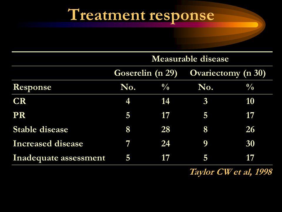 Treatment response Measurable disease Goserelin (n 29)Ovariectomy (n 30) ResponseNo.% % CR414310 PR5175 Stable disease828826 Increased disease724930 I