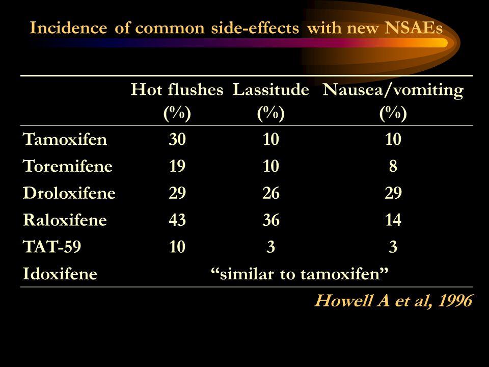 Incidence of common side-effects with new NSAEs Hot flushes (%) Lassitude (%) Nausea/vomiting (%) Tamoxifen3010 Toremifene19108 Droloxifene292629 Ralo
