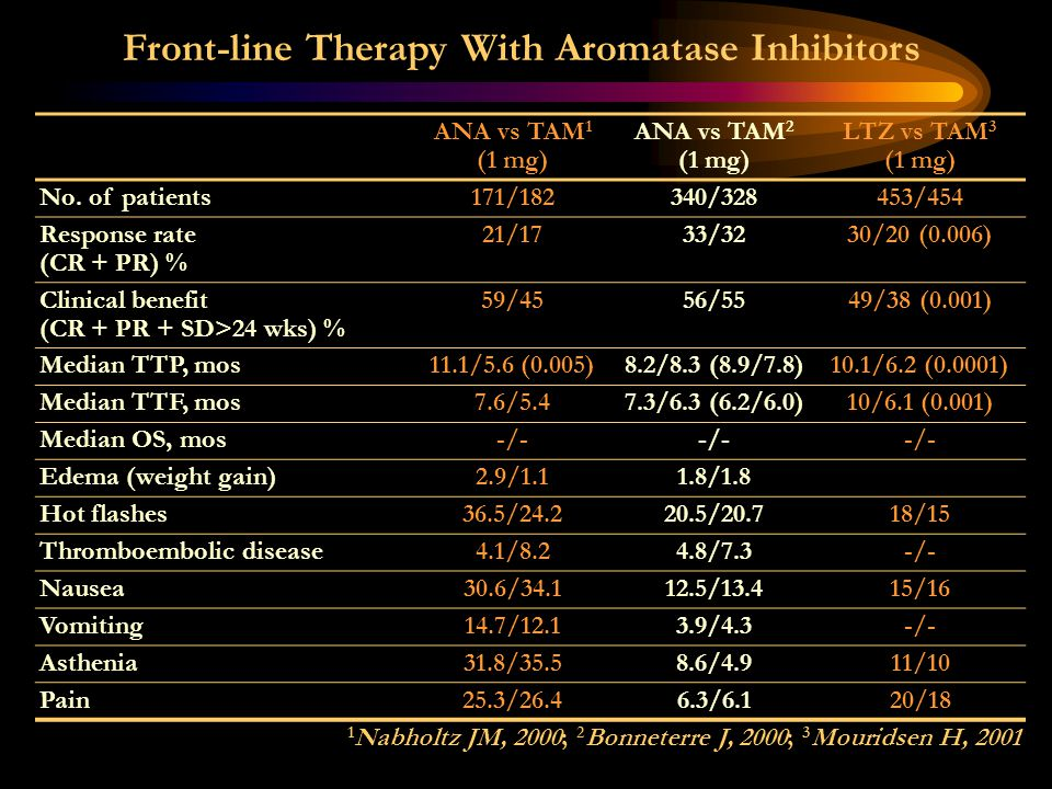 Front-line Therapy With Aromatase Inhibitors ANA vs TAM 1 (1 mg) ANA vs TAM 2 (1 mg) LTZ vs TAM 3 (1 mg) No. of patients171/182340/328453/454 Response