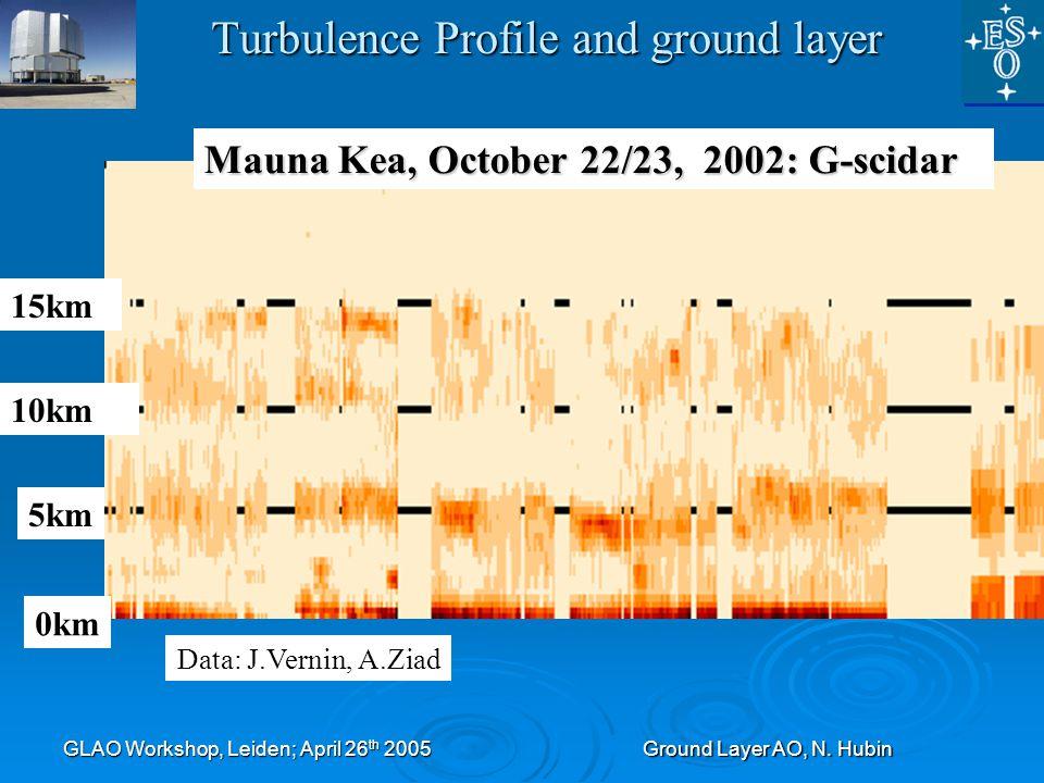 GLAO Workshop, Leiden; April 26 th 2005Ground Layer AO, N. Hubin Turbulence Profile and ground layer Mauna Kea, October 22/23, 2002: G-scidar 0km 5km
