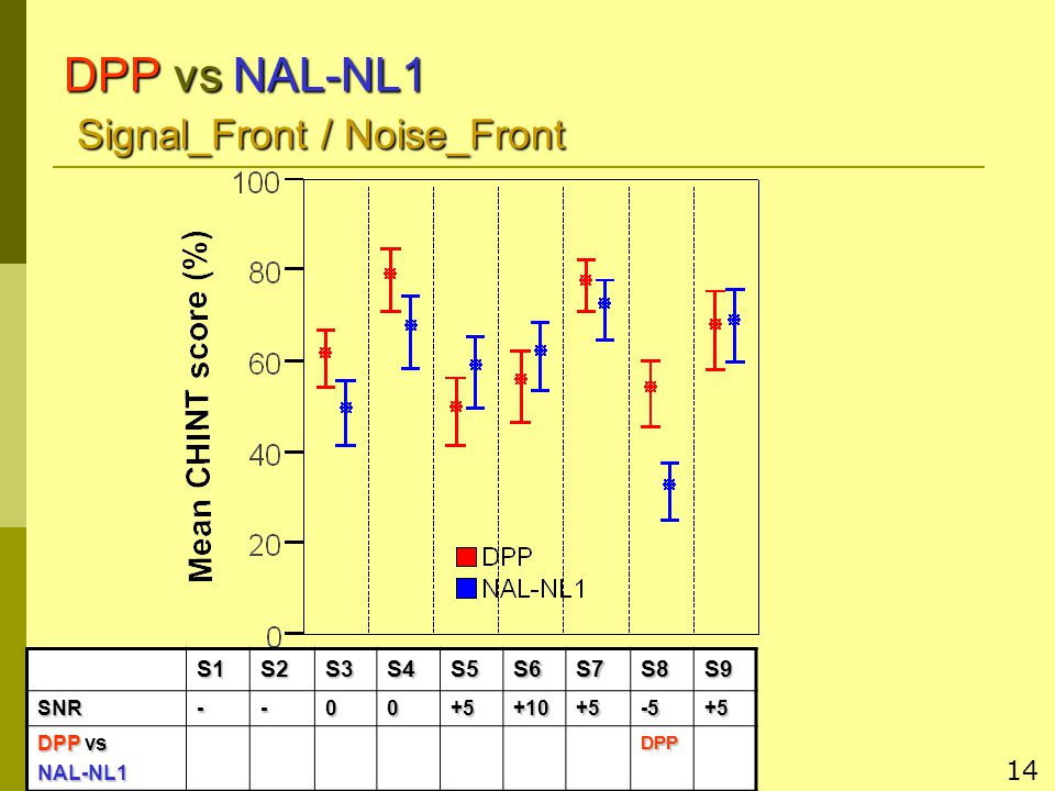14S1S2S3S4S5S6S7S8S9SNR--00+5+10+5-5+5 DPP vs NAL-NL1DPP DPP vs NAL-NL1 Signal_Front / Noise_Front