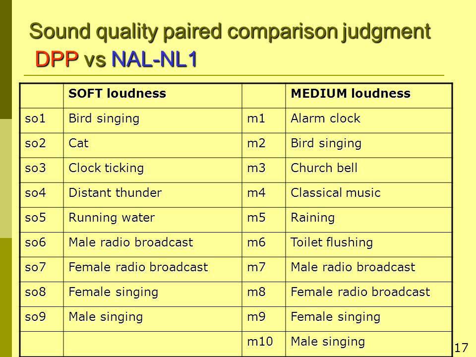 17 Sound quality paired comparison judgment DPP vs NAL-NL1 SOFT loudness MEDIUM loudness so1 Bird singing m1 Alarm clock so2Catm2 Bird singing so3 Clock ticking m3 Church bell so4 Distant thunder m4 Classical music so5 Running water m5Raining so6 Male radio broadcast m6 Toilet flushing so7 Female radio broadcast m7 Male radio broadcast so8 Female singing m8 Female radio broadcast so9 Male singing m9 Female singing m10 Male singing