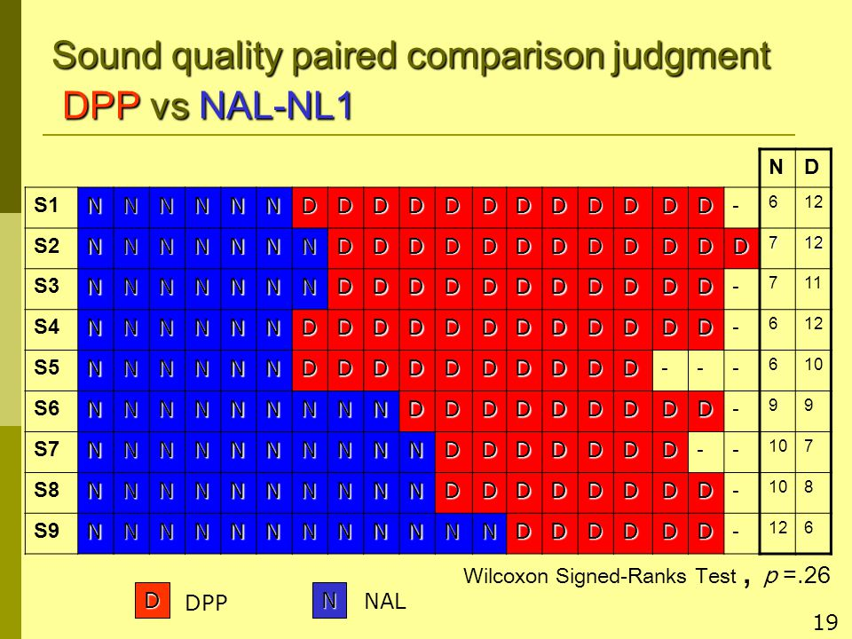 19 Sound quality paired comparison judgment DPP vs NAL-NL1 ND S1NNNNNNDDDDDDDDDDDD - 612 S2NNNNNNNDDDDDDDDDDDD712 S3NNNNNNNDDDDDDDDDDD - 711 S4NNNNNNDDDDDDDDDDDD - 612 S5NNNNNNDDDDDDDDDD --- 610 S6NNNNNNNNNDDDDDDDDD - 99 S7NNNNNNNNNNDDDDDDD -- 107 S8NNNNNNNNNNDDDDDDDD - 108 S9NNNNNNNNNNNNDDDDDD - 126 ND DPP NAL Wilcoxon Signed-Ranks Test, p =.26