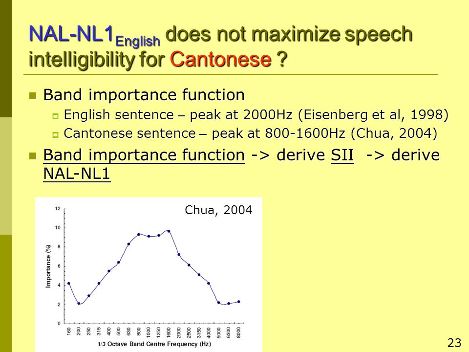 23 NAL-NL1 English does not maximize speech intelligibility for Cantonese .