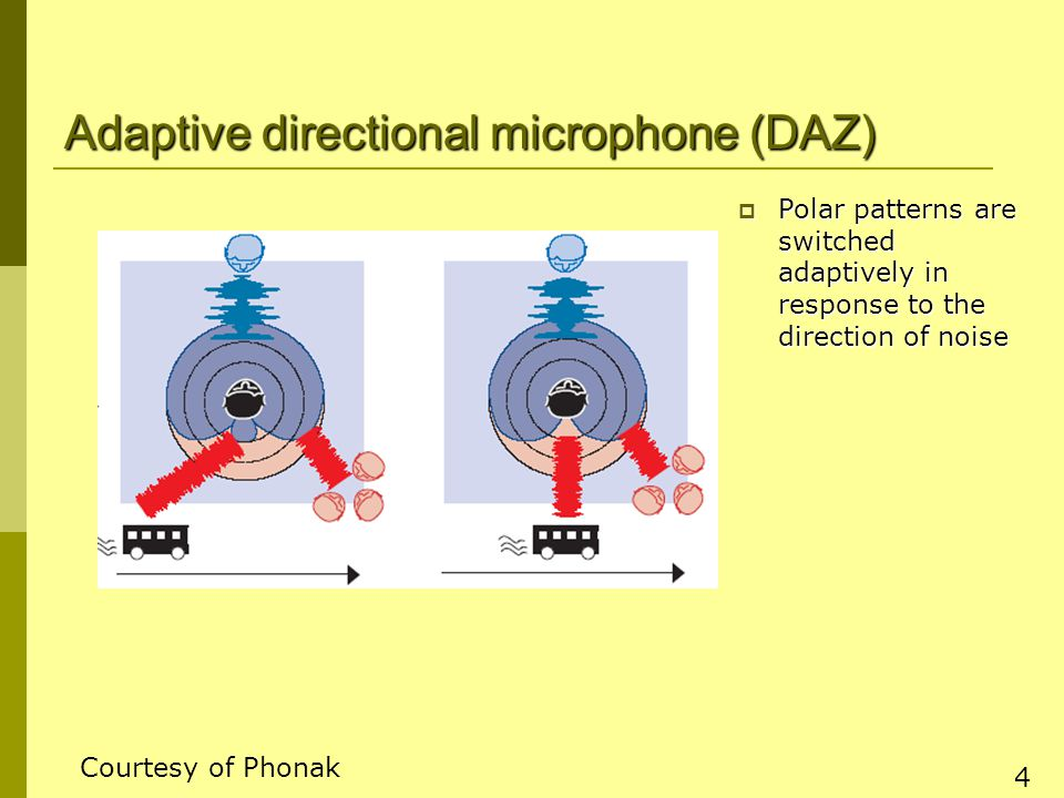 4 Adaptive directional microphone (DAZ)  Polar patterns are switched adaptively in response to the direction of noise Courtesy of Phonak